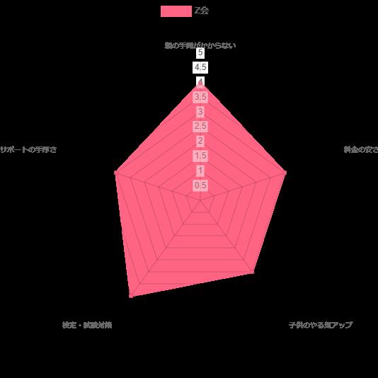 4.Z会(小学生タブレットコース)